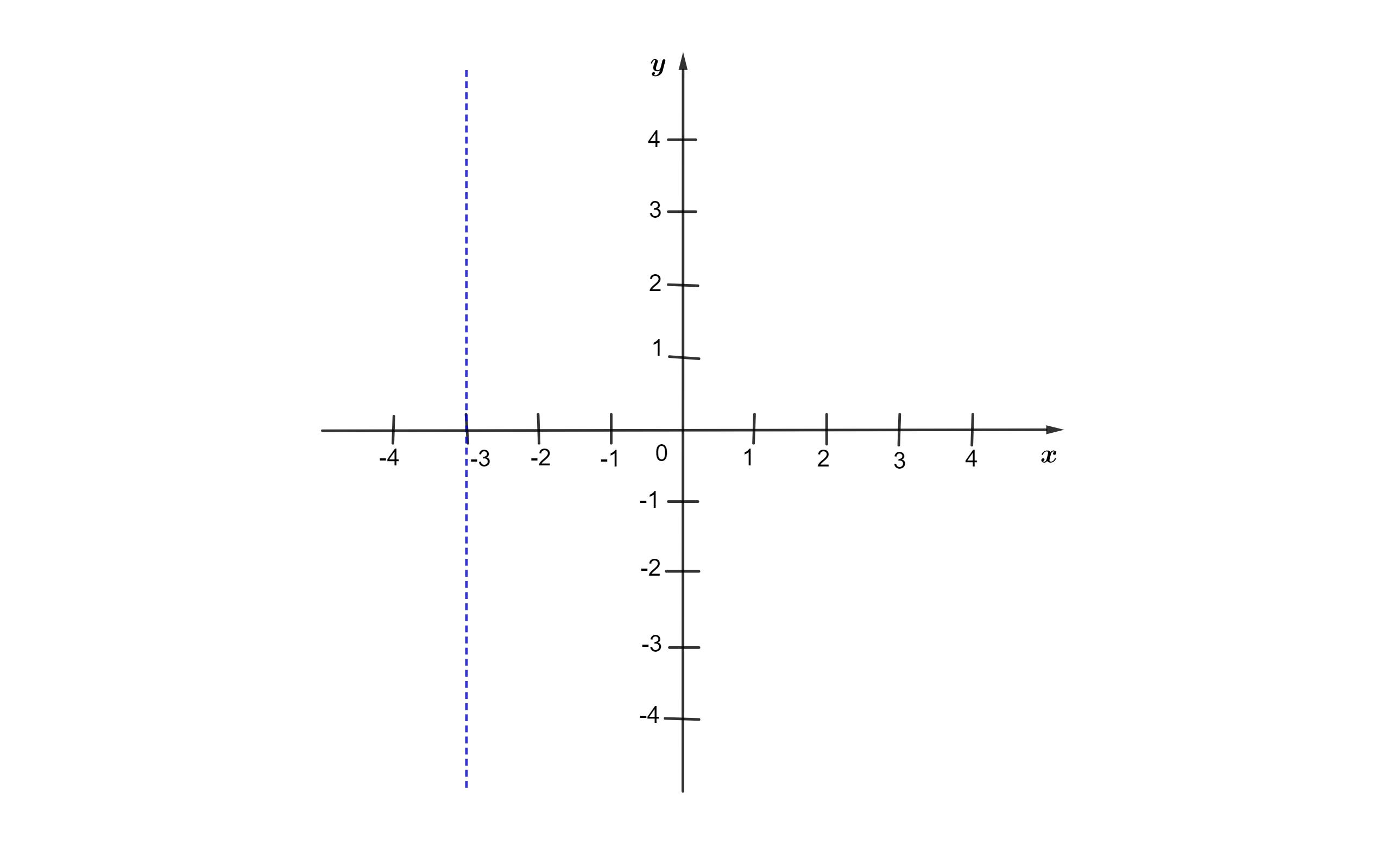 marcando pontos no plano cartesiano