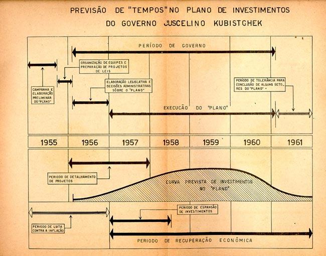 plano de metas jk