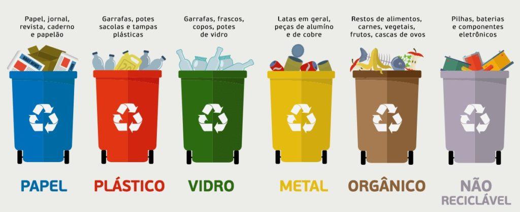 Plano de aula - Cores das lixeiras para a reciclagem