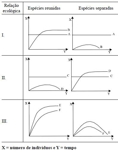 Tabela exercícios relações ecológicas