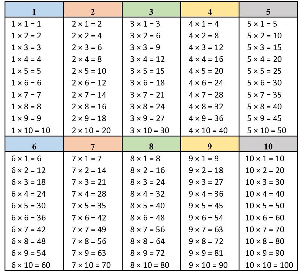 Tabuada de Multiplicação - Vantagens em aprender