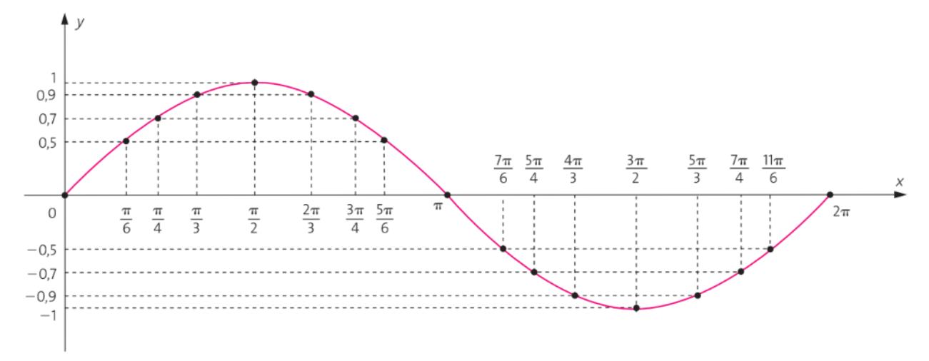 grafico-da-funcao-seno-senoide