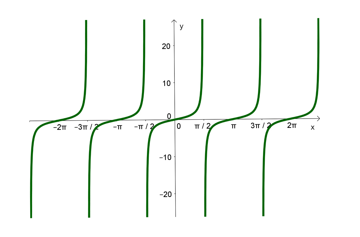 grafico-tangente-2