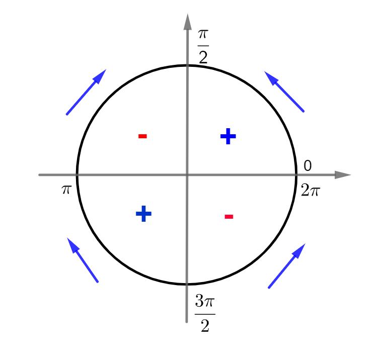 sinal da função tangente