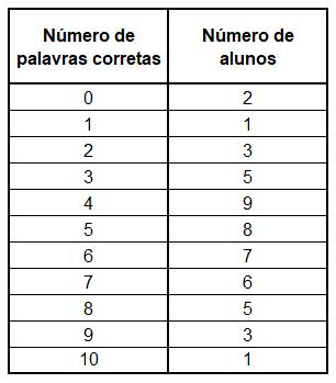 Tabela de frequências