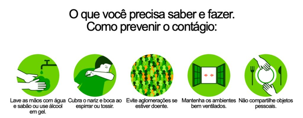 Coronavírus - Métodos de prevenção (Figura retirada do site do Ministério da Saúde).