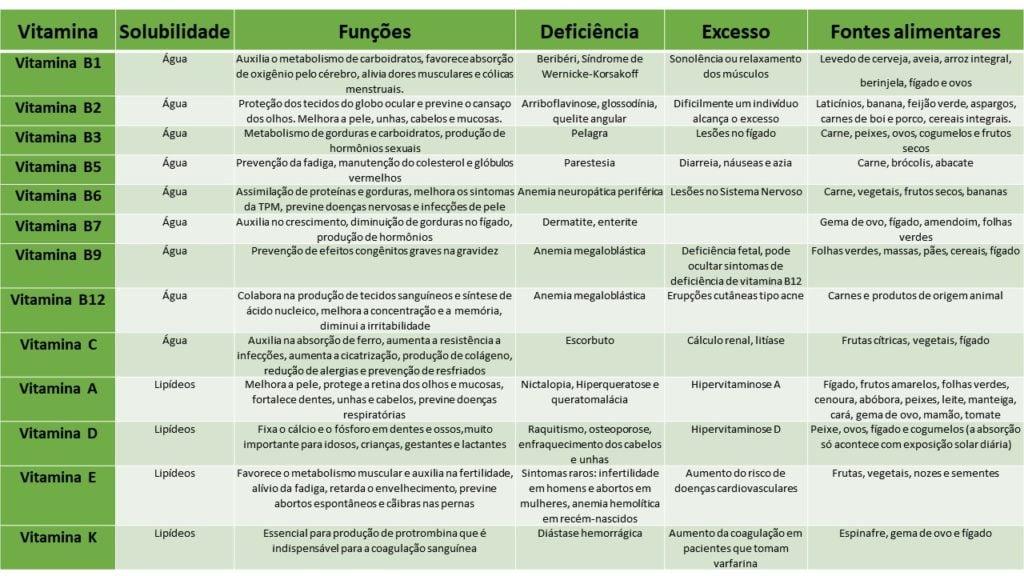 Tabela Vitaminas e funções