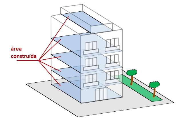 área de um imóvel