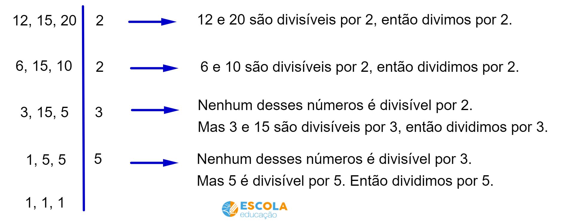 Decomposição em fatores primos 12, 15 e 20