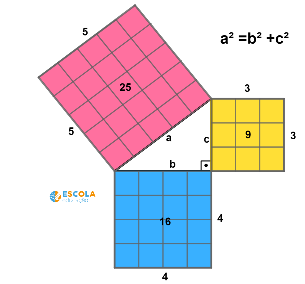 Teorema de Pitágoras- relação entre os catetos
