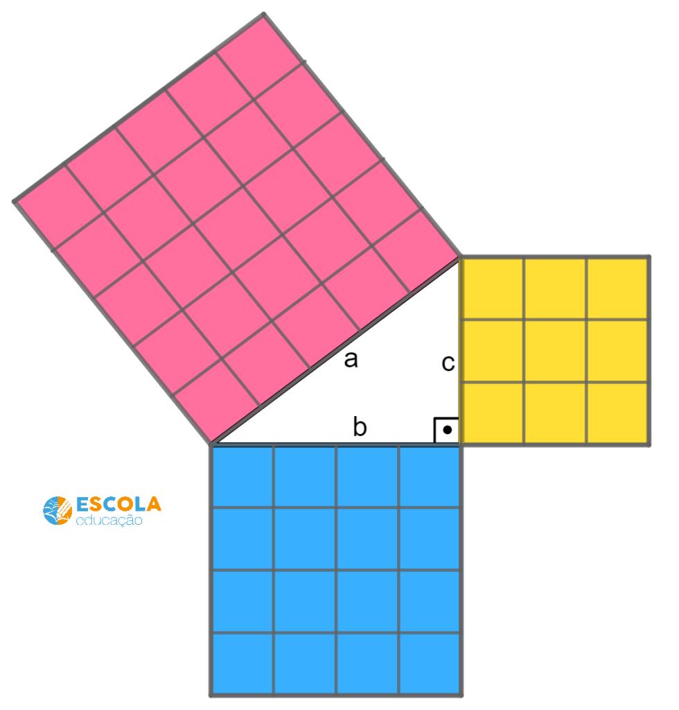 Teorema de Pitagoras- relação