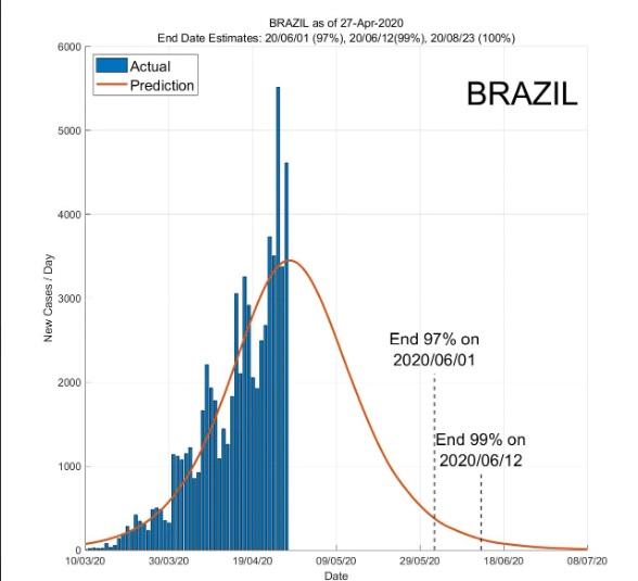 Pesquisa prevê evolução do coronavírus no Brasil
