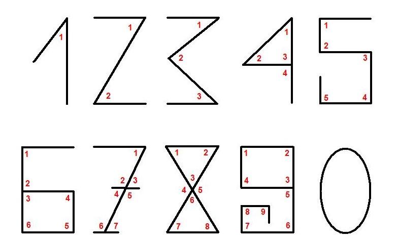 Curiosidade sobre os números - ângulos