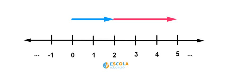 Adição e subtração na reta numérica