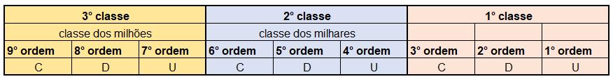 Tabela de ordens e classes