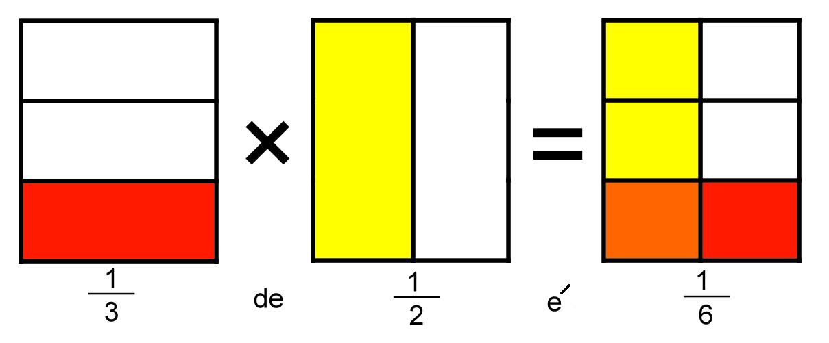 Representação geométrica da multiplicação de frações