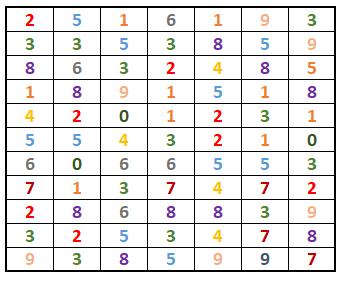 Quadro de números.