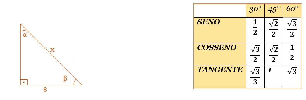 Exercício de trigonometria - ângulos notáveis
