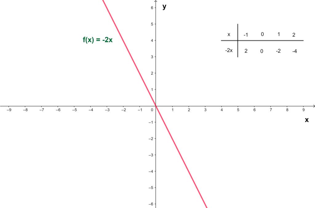 Gráfico função linear