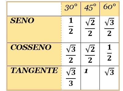 Tabela de ângulos notáveis