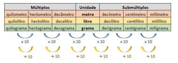 Tabela de conversão de medidas de comprimento, massa e capacidade