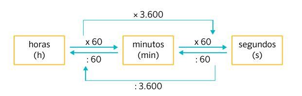 Transformação de medidas de tempo