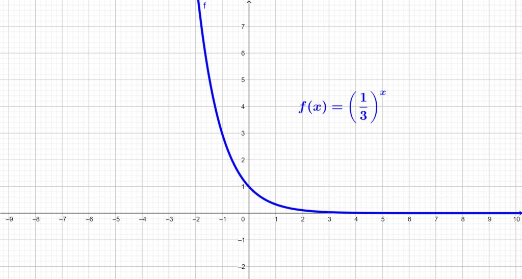 Gráfico de função exponencial decrescente