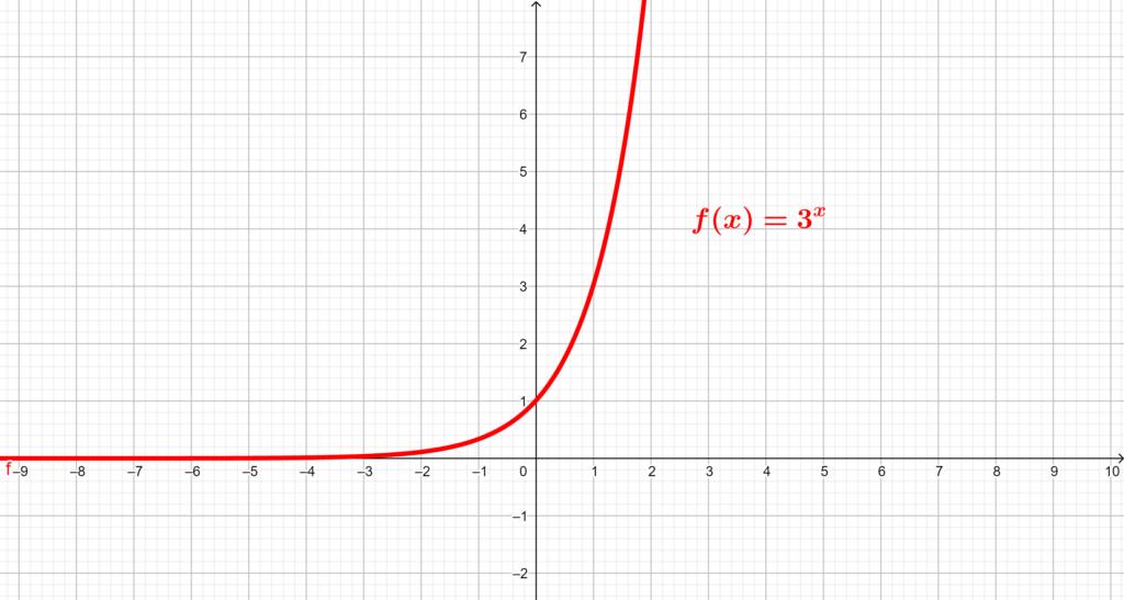 Gráfico de função exponencial crescente