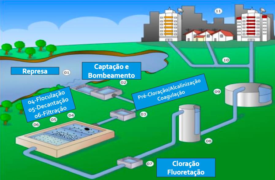 Estação de Tratamento de Água - ETA