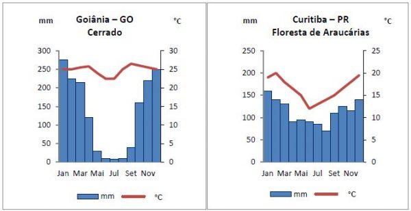 Exercício - Biomas brasileiros 2a
