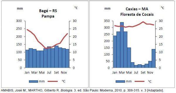 Exercício - Biomas brasileiros2b