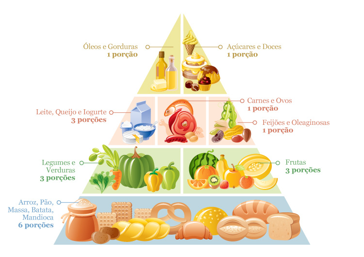 Pirâmide alimentar sugerida em 1999.