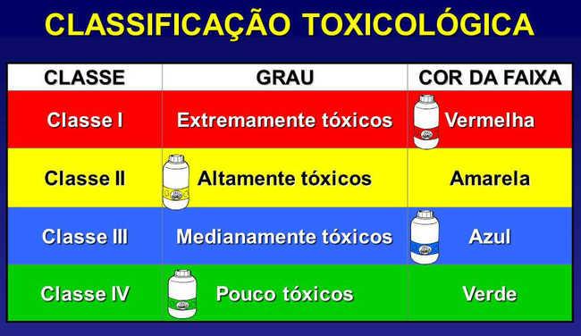 Classificação toxicológica Agrotóxicos