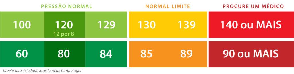 Pressão arterial - Tabela de medidas