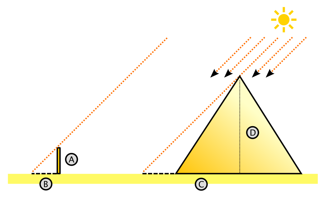 Ilustração Teorema de Talles