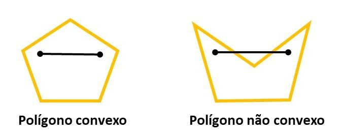 Polígono convexo e não convexo