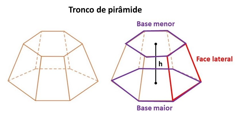 Tronco de pirâmide