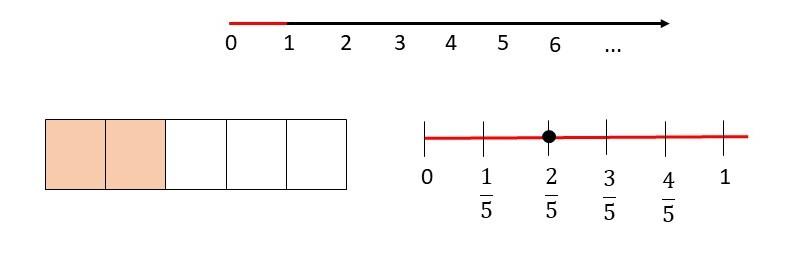 Fração na reta numérica