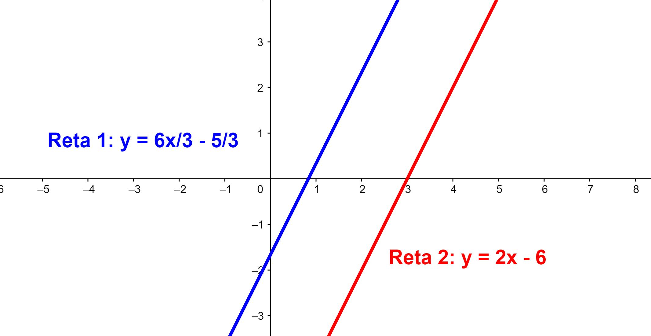 Gráfico sistema SI