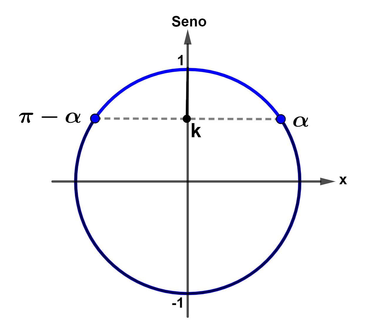 Inequação fundamental senx > k