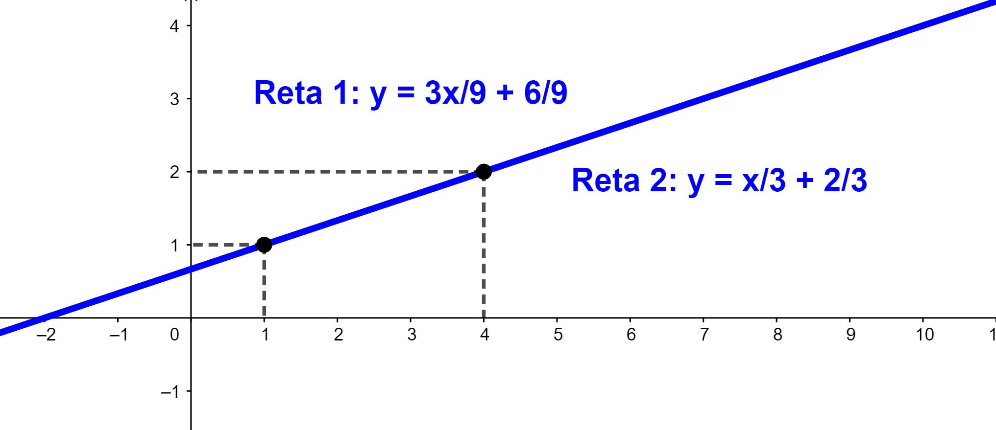 Gráfico sistema SPI